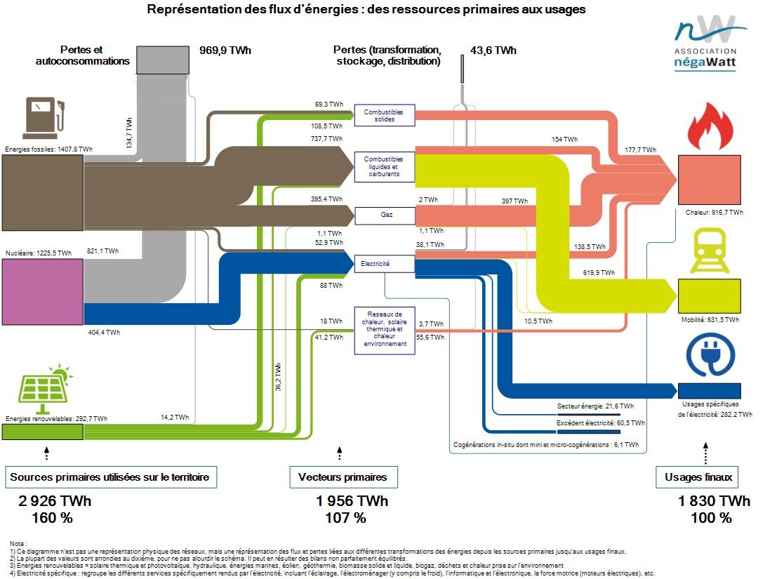 Flux d'énergie aujourd'hui, vue simplifiée. Source Négawatt.