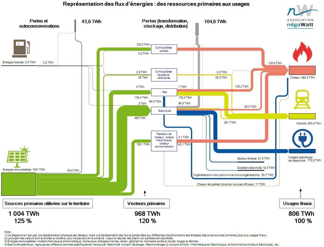 Flux d'énergie en 2050 (scénario Négawatt) vue simplifiée. Source Négawatt.