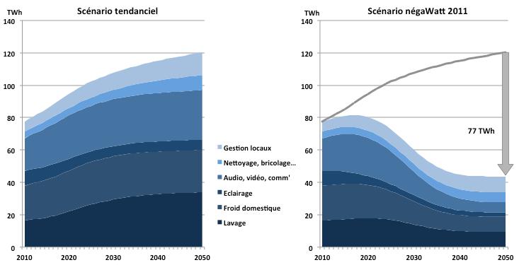 Scénario négaWatt 2011 et scénario tendanciel : évolution de la consommation d'électricité spécifique dans le secteur résidentiel